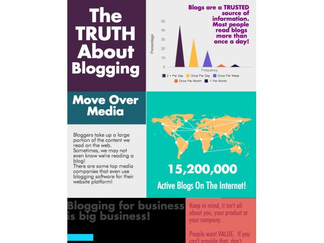 Free Book - The Truth about Blog and Twitter Content Syndication